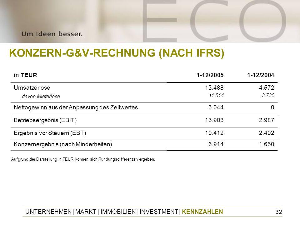 KONZERN-G&V-RECHNUNG (NACH IFRS)