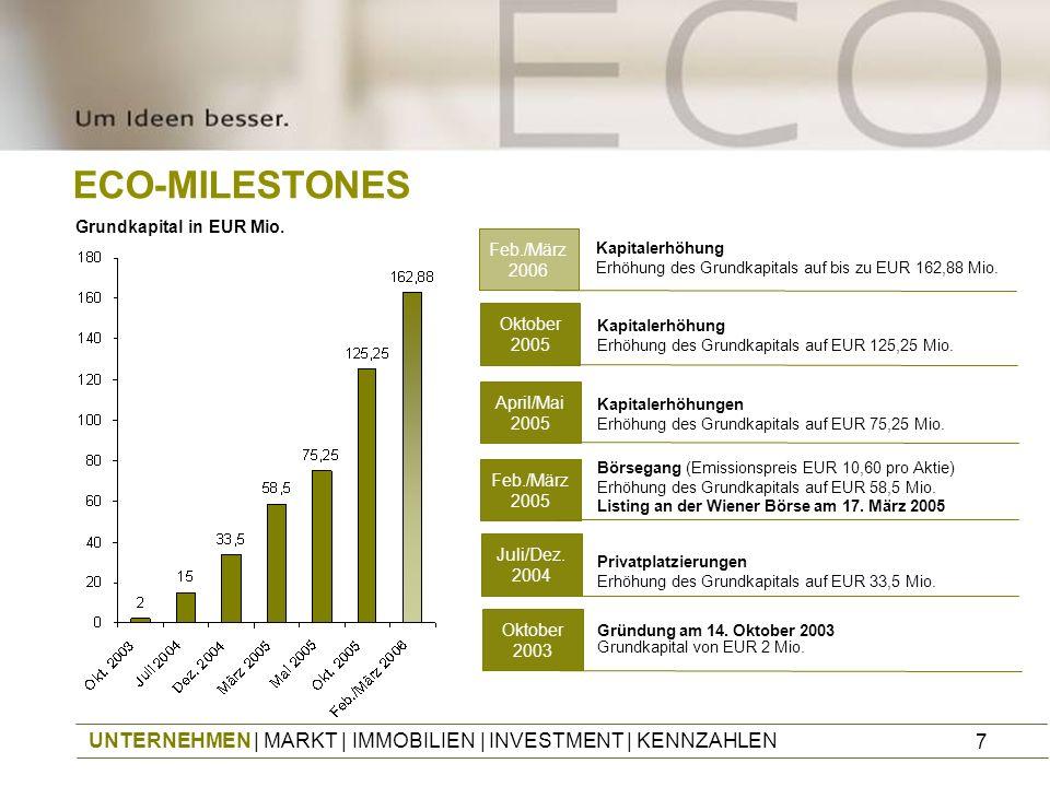 ECO-MILESTONES Grundkapital in EUR Mio. Feb./März. 2006. Kapitalerhöhung Erhöhung des Grundkapitals auf bis zu EUR 162,88 Mio.