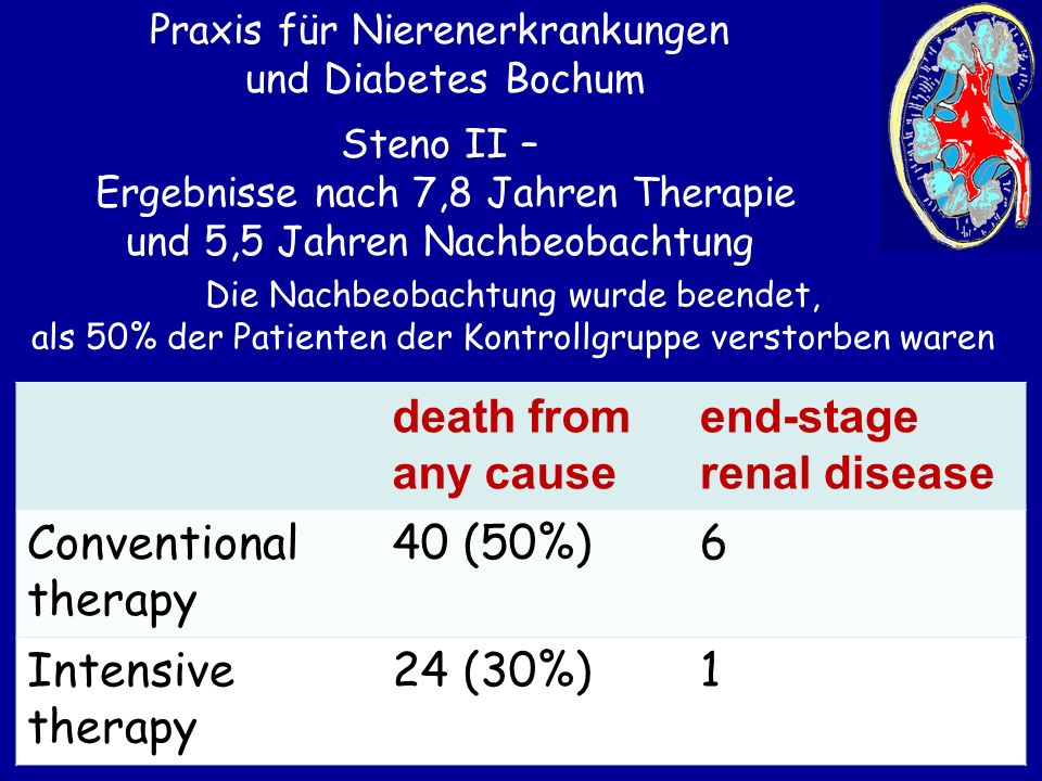 end-stage renal disease Conventional therapy 40 (50%) 6