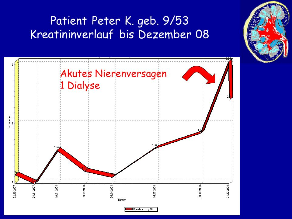 Patient Peter K. geb. 9/53 Kreatininverlauf bis Dezember 08