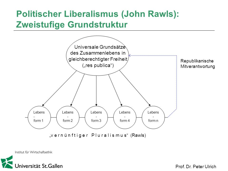 Politischer Liberalismus (John Rawls): Zweistufige Grundstruktur