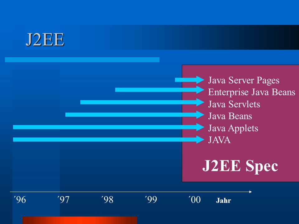 J2EE J2EE Spec Java Server Pages Enterprise Java Beans Java Servlets