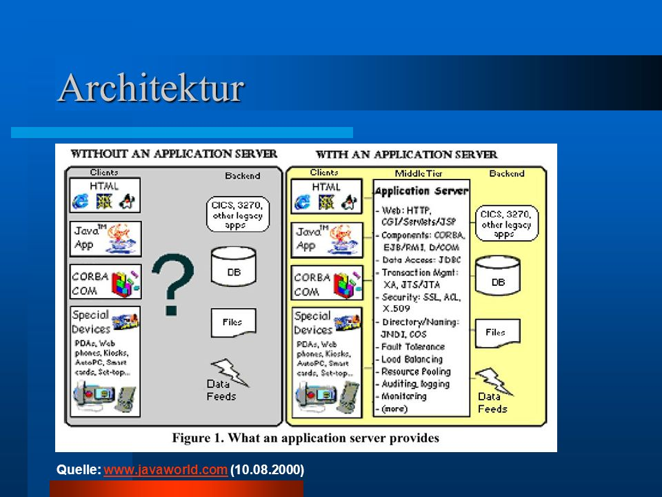 Architektur Quelle: www.javaworld.com (10.08.2000)