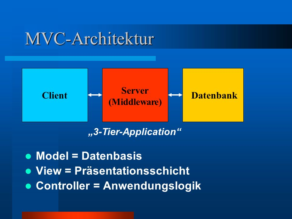 MVC-Architektur View Controller Model Model = Datenbasis