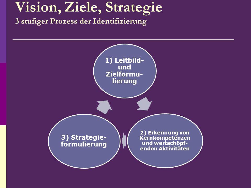 Vision, Ziele, Strategie 3 stufiger Prozess der Identifizierung
