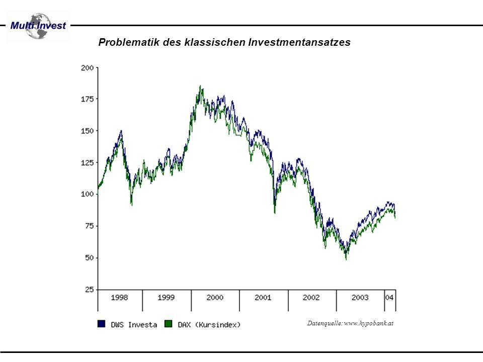 Problematik des klassischen Investmentansatzes