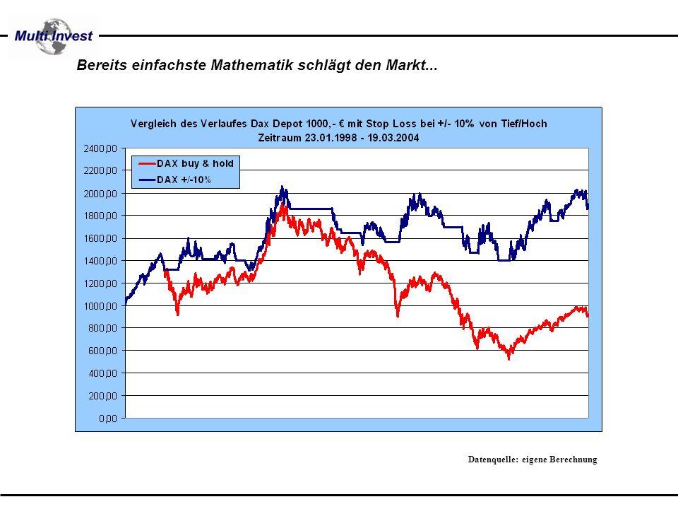 Bereits einfachste Mathematik schlägt den Markt...