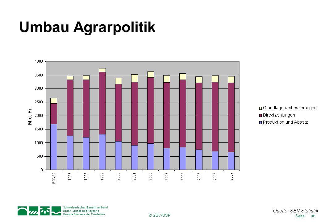 Umbau Agrarpolitik © SBV/USP Quelle: SBV Statistik