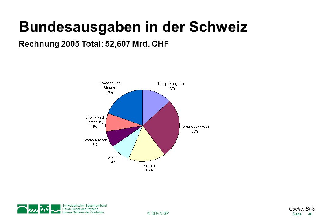 Bundesausgaben in der Schweiz