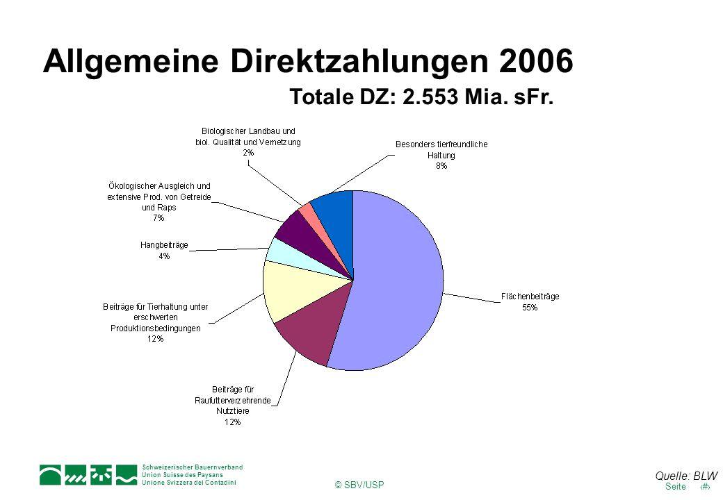 Allgemeine Direktzahlungen 2006