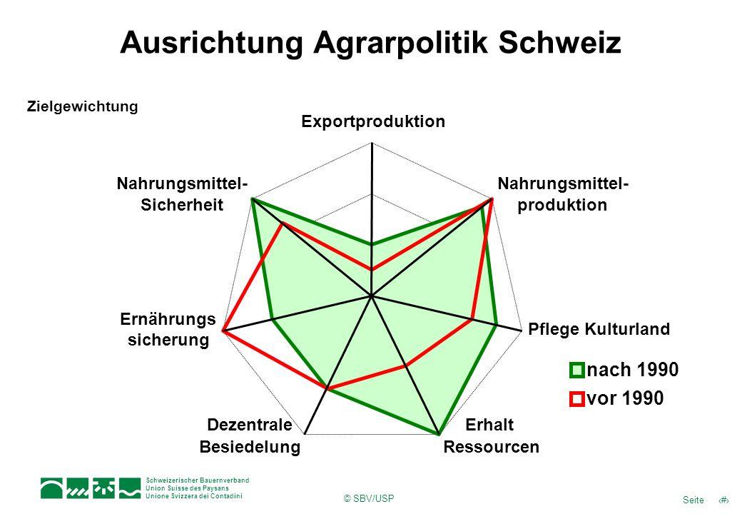 Ausrichtung Agrarpolitik Schweiz