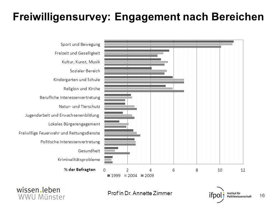 Freiwilligensurvey: Engagement nach Bereichen