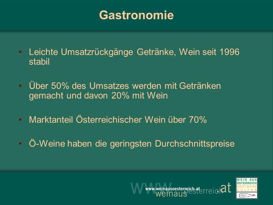 Gastronomie Leichte Umsatzrückgänge Getränke, Wein seit 1996 stabil