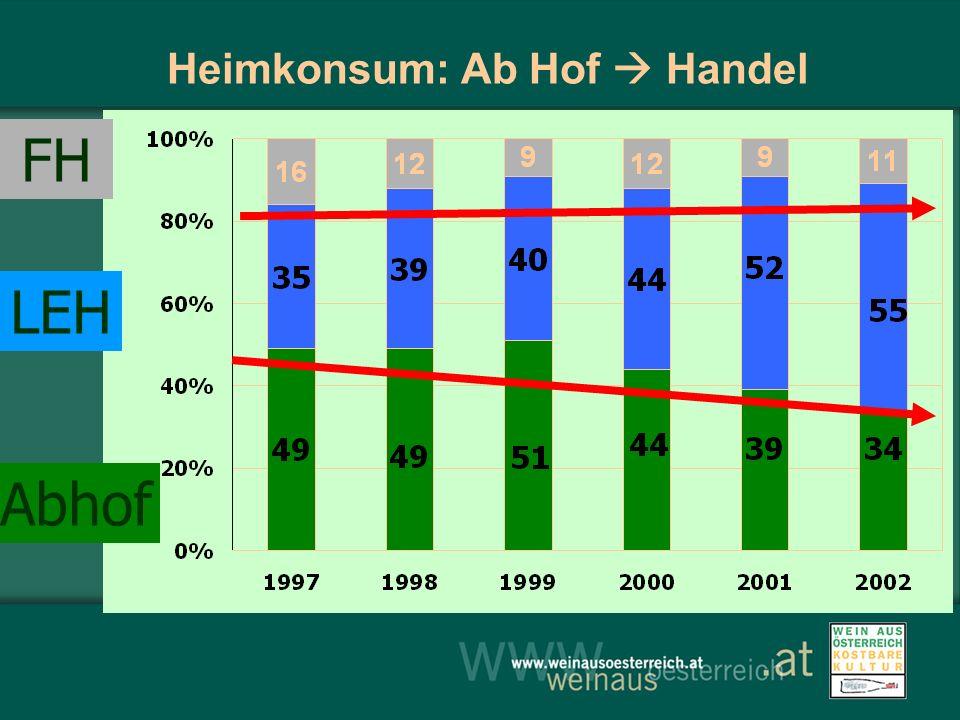 Heimkonsum: Ab Hof  Handel