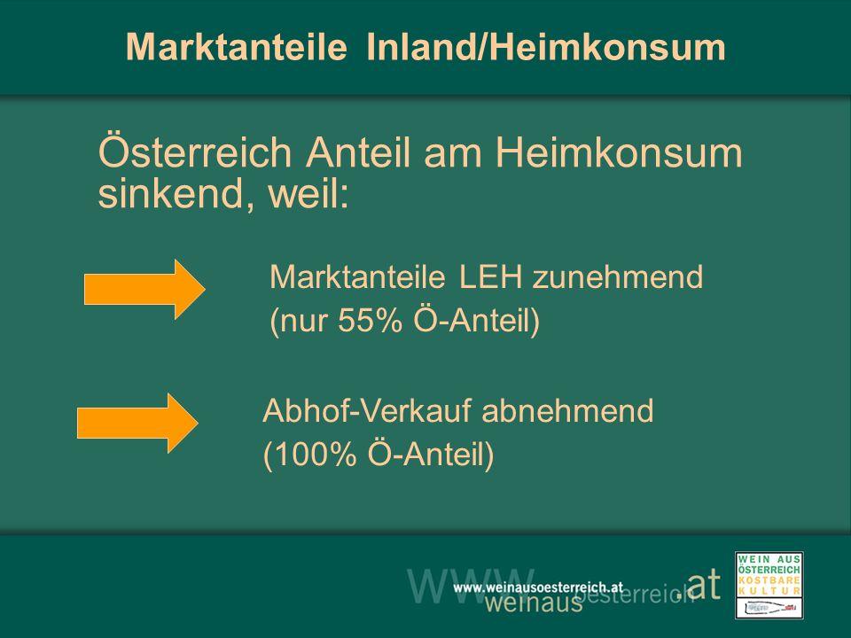 Marktanteile Inland/Heimkonsum