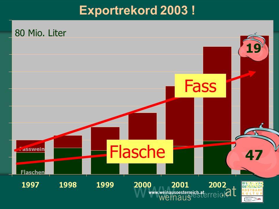 Exportrekord 2003 ! 80 Mio. Liter 19 47 Flasche Fass Fasswein Flaschen