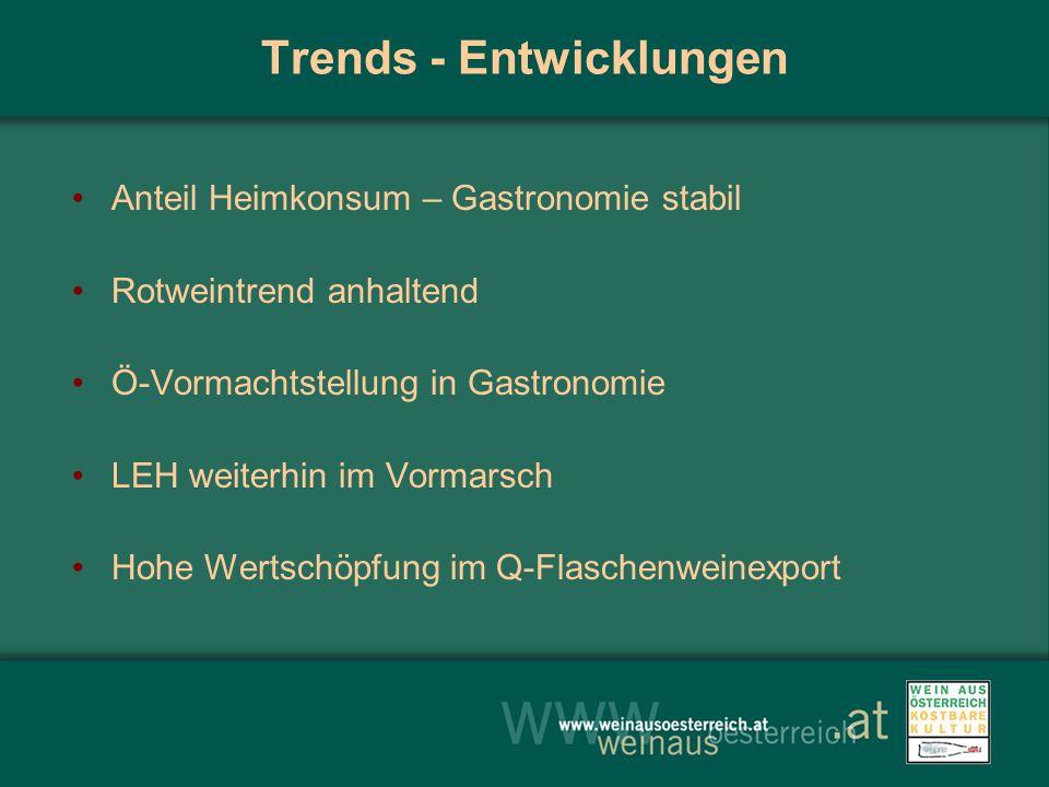 Trends - Entwicklungen