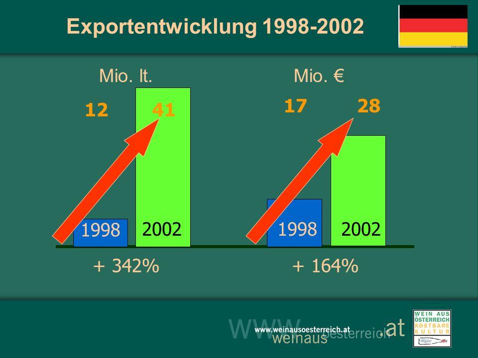 Exportentwicklung 1998-2002 Mio. lt. Mio. € 17 28 + 164% + 342% 12 41