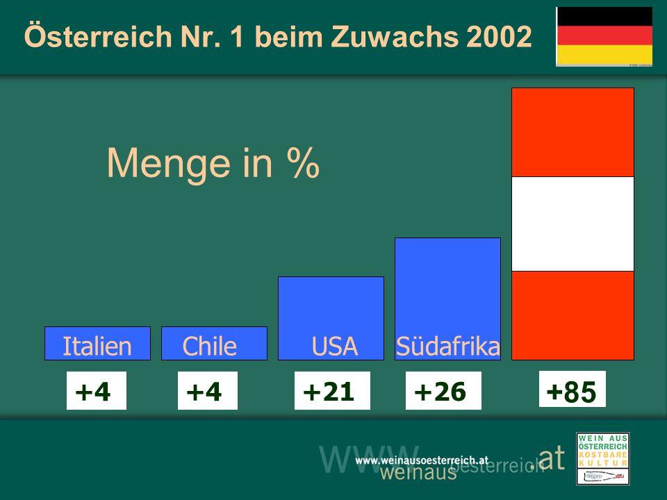 Österreich Nr. 1 beim Zuwachs 2002
