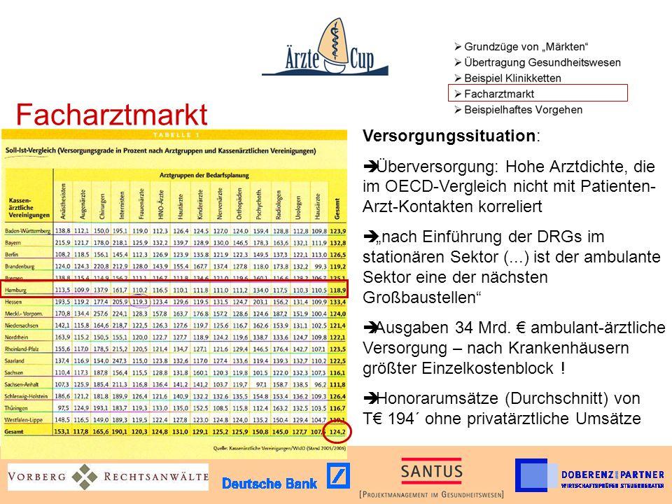 Facharztmarkt Versorgungssituation: