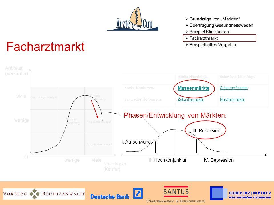Facharztmarkt Phasen/Entwicklung von Märkten: Anbieter (Verkäufer)