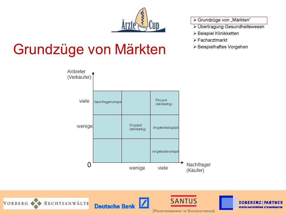 Grundzüge von Märkten Anbieter (Verkäufer) viele wenige