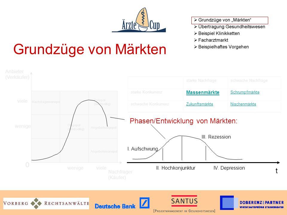Grundzüge von Märkten Phasen/Entwicklung von Märkten: t