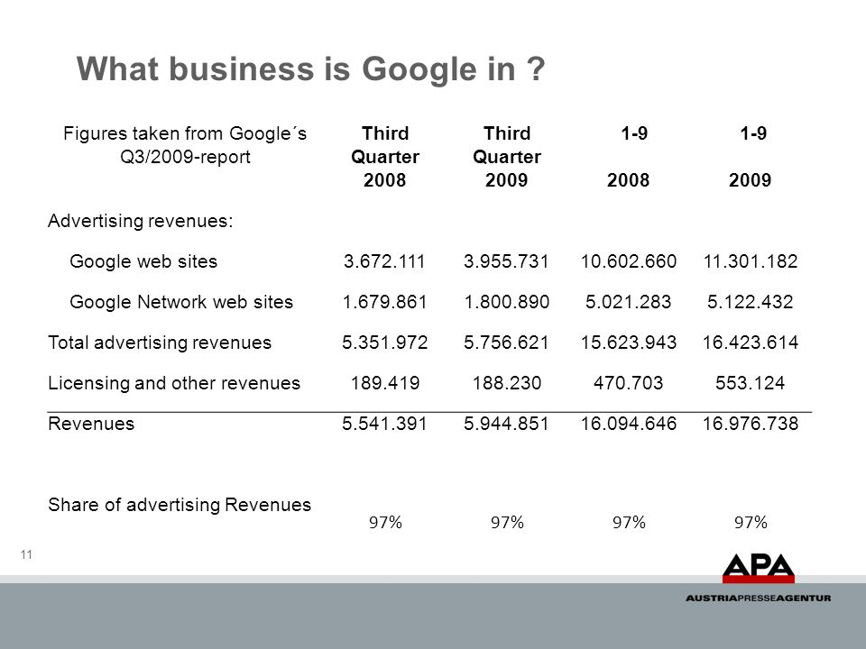 What business is Google in
