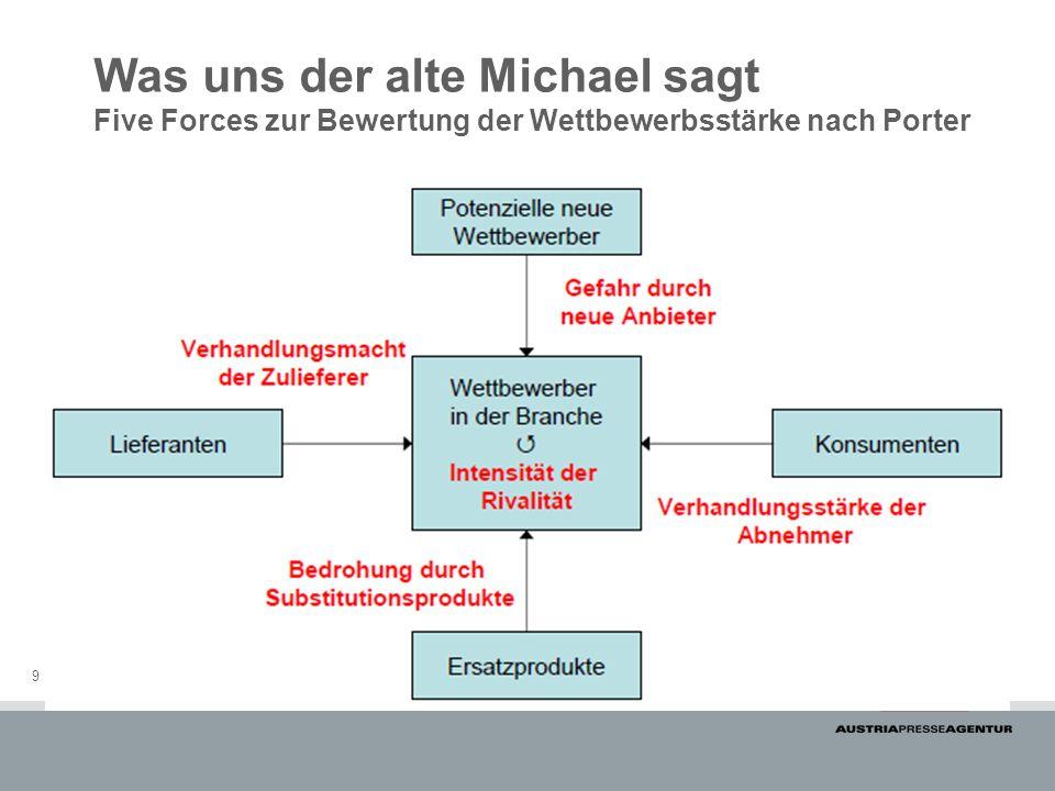 Was uns der alte Michael sagt Five Forces zur Bewertung der Wettbewerbsstärke nach Porter