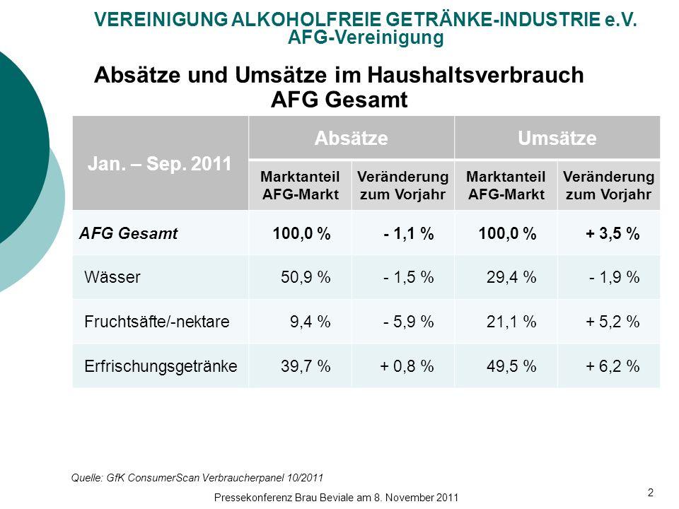 Absätze und Umsätze im Haushaltsverbrauch AFG Gesamt