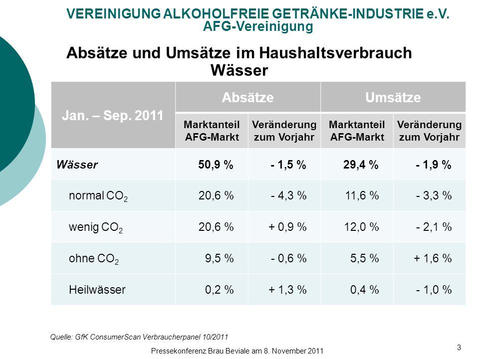 Absätze und Umsätze im Haushaltsverbrauch Wässer