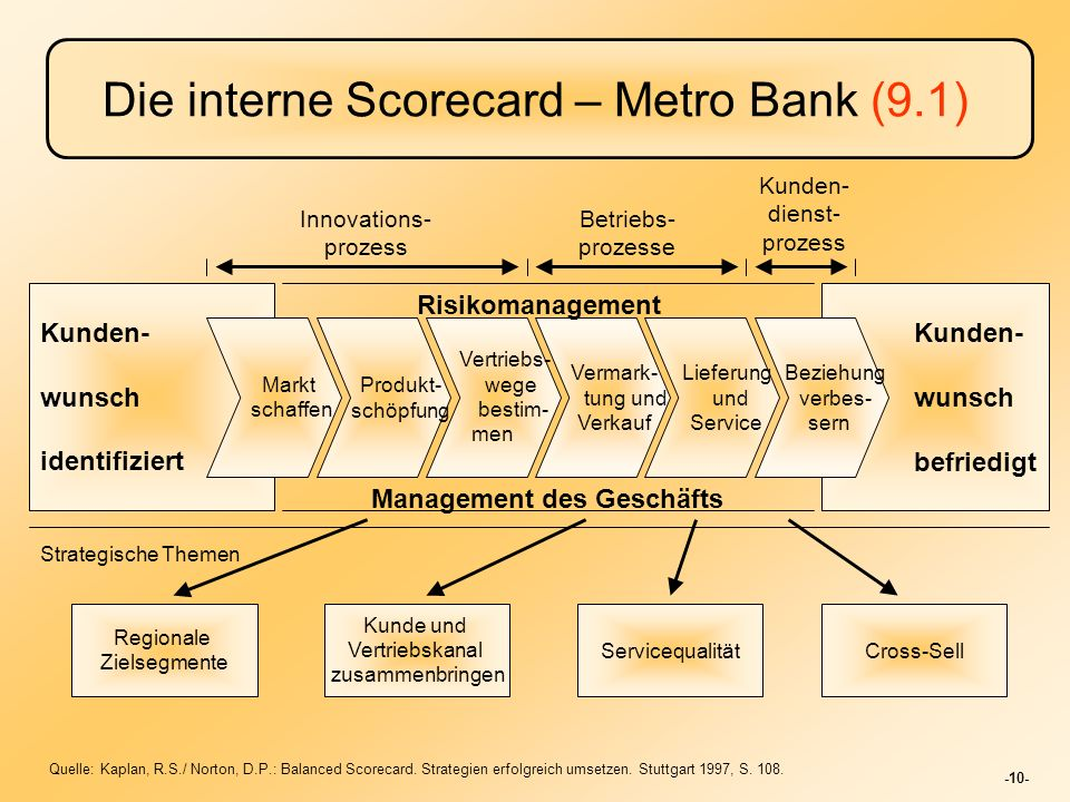 Die interne Scorecard – Metro Bank (9.1)