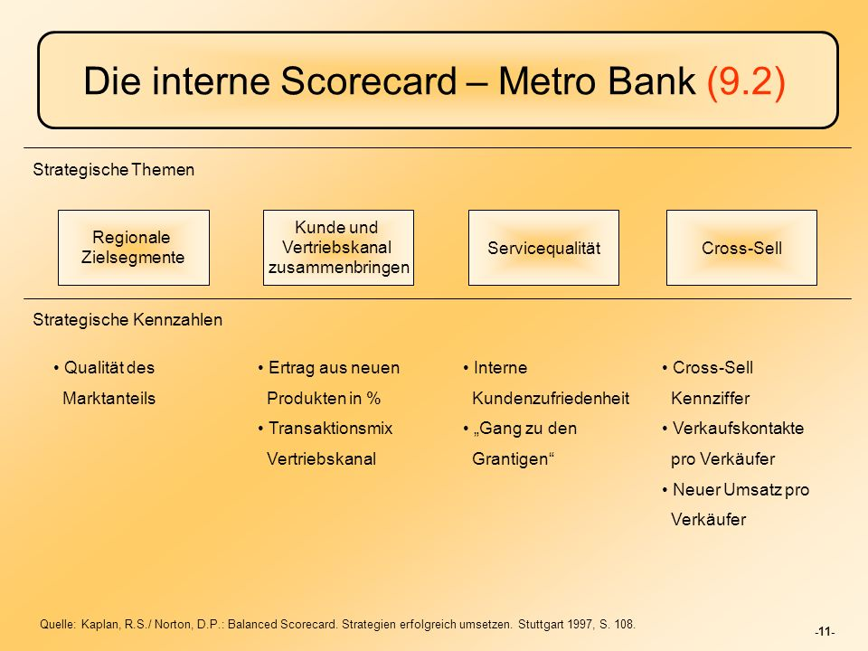 Die interne Scorecard – Metro Bank (9.2)