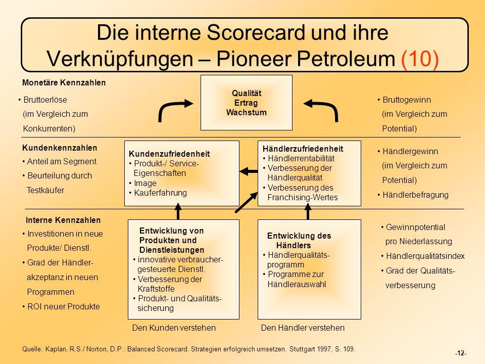 Die interne Scorecard und ihre Verknüpfungen – Pioneer Petroleum (10)