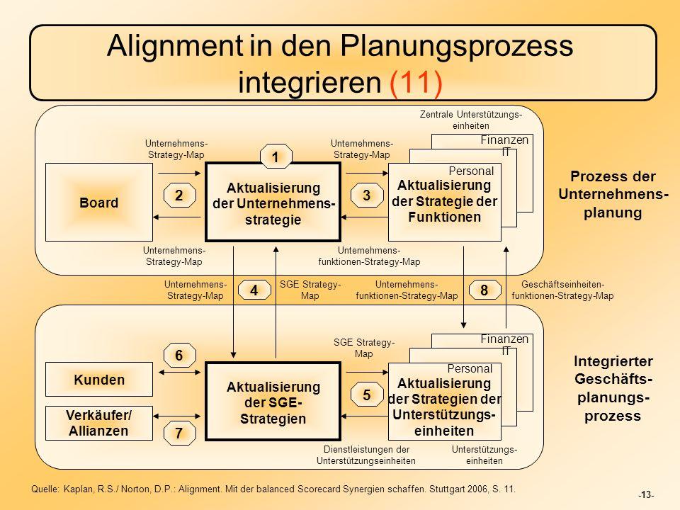 Alignment in den Planungsprozess integrieren (11)