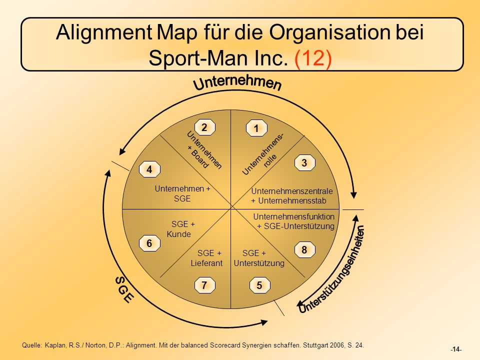Alignment Map für die Organisation bei Sport-Man Inc. (12)