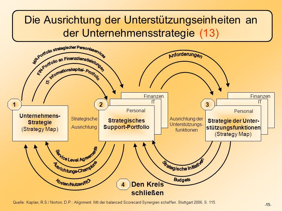 Die Ausrichtung der Unterstützungseinheiten an der Unternehmensstrategie (13)