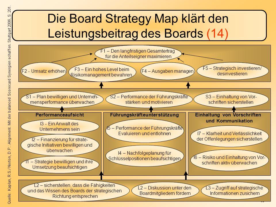 Die Board Strategy Map klärt den Leistungsbeitrag des Boards (14)