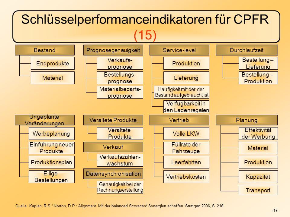 Schlüsselperformanceindikatoren für CPFR (15)