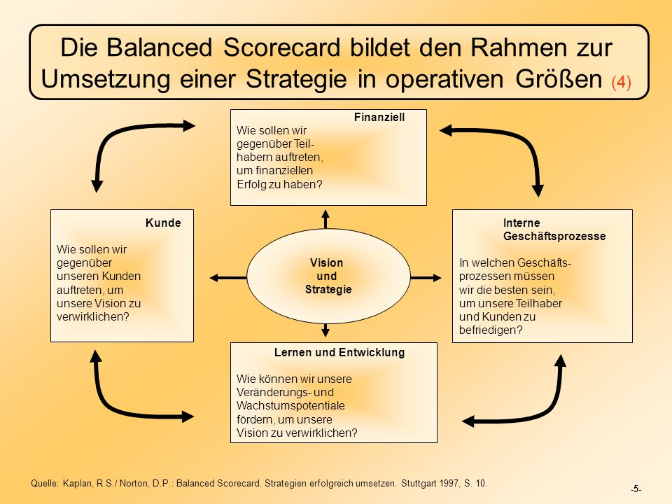 Die Balanced Scorecard bildet den Rahmen zur Umsetzung einer Strategie in operativen Größen (4)