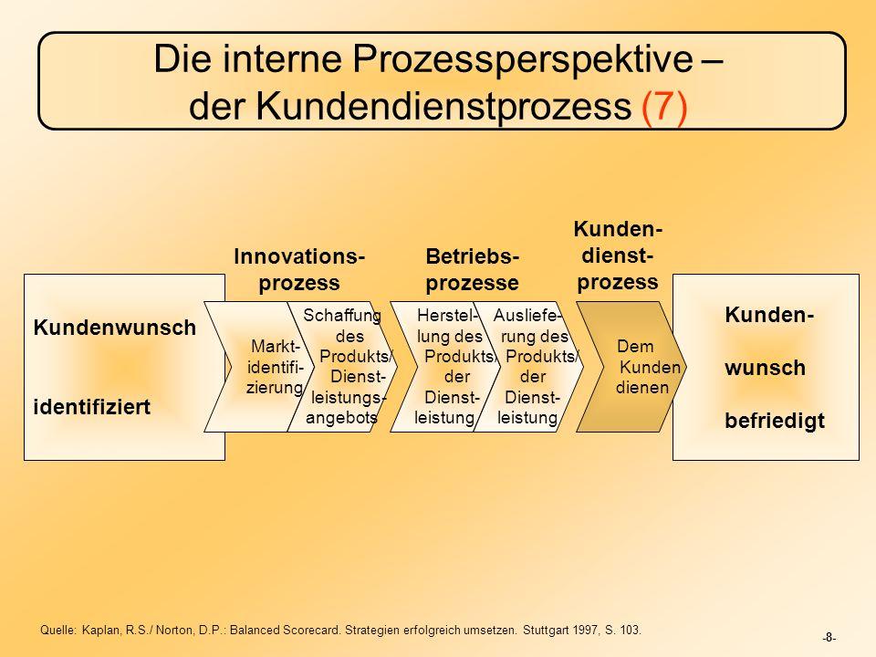Die interne Prozessperspektive – der Kundendienstprozess (7)