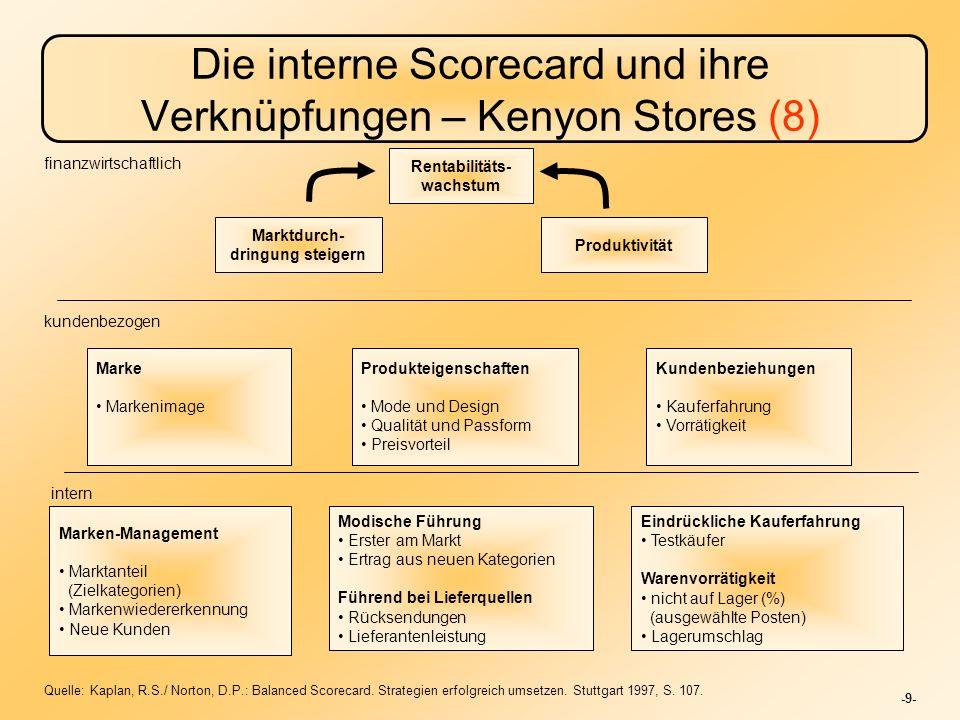 Die interne Scorecard und ihre Verknüpfungen – Kenyon Stores (8)