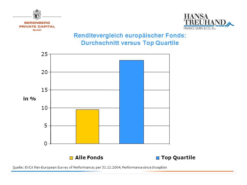 Renditevergleich europäischer Fonds: Durchschnitt versus Top Quartile