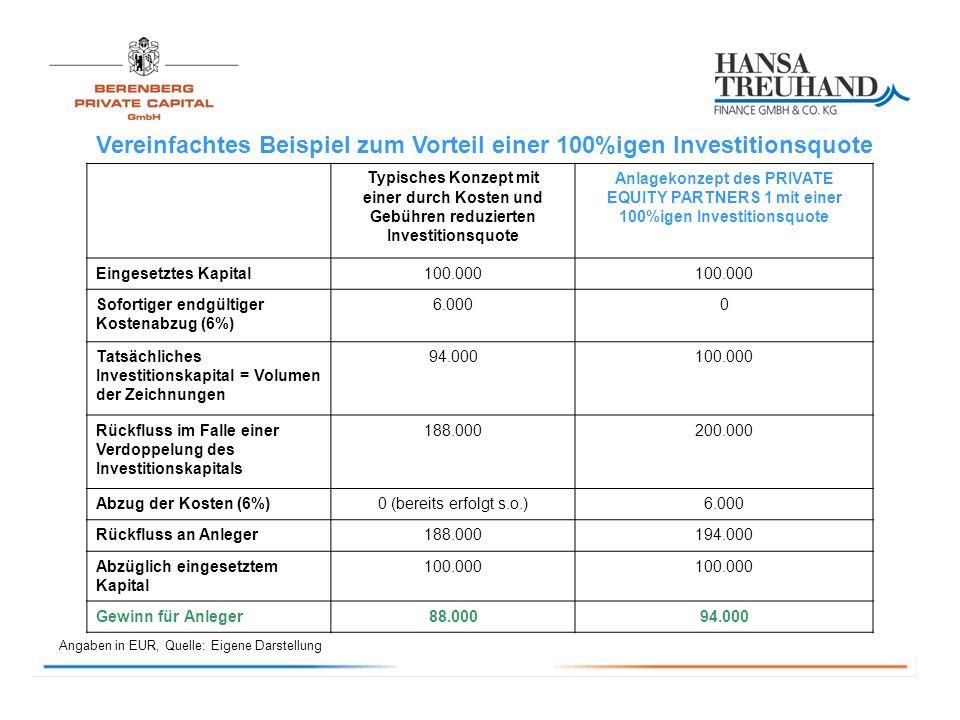 einer durch Kosten und Gebühren reduzierten Investitionsquote