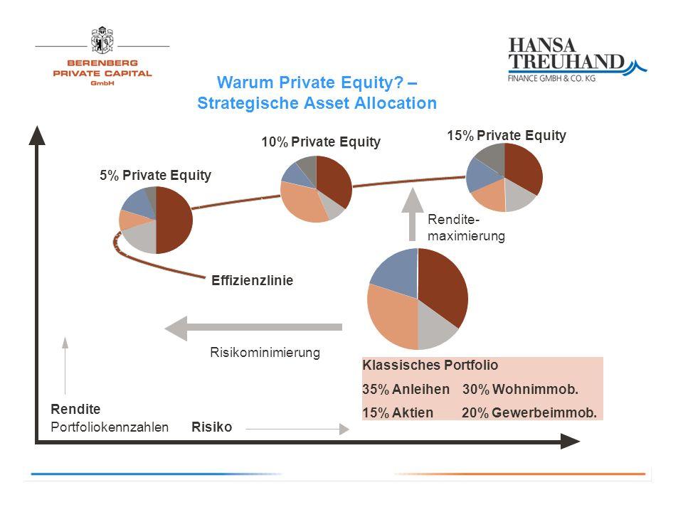 Warum Private Equity – Strategische Asset Allocation
