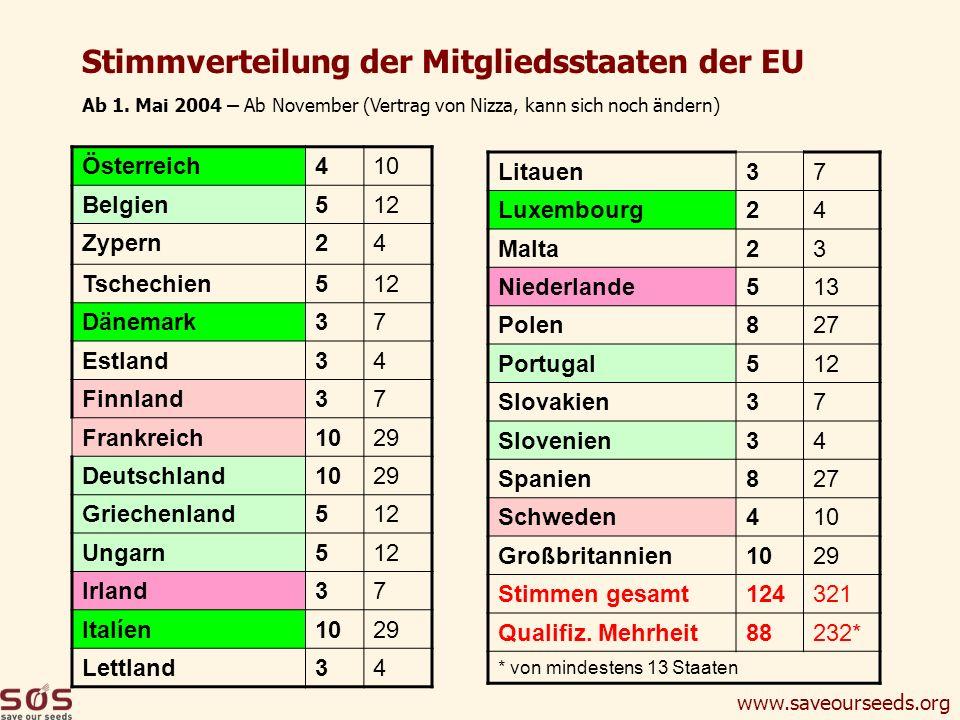 Stimmverteilung der Mitgliedsstaaten der EU