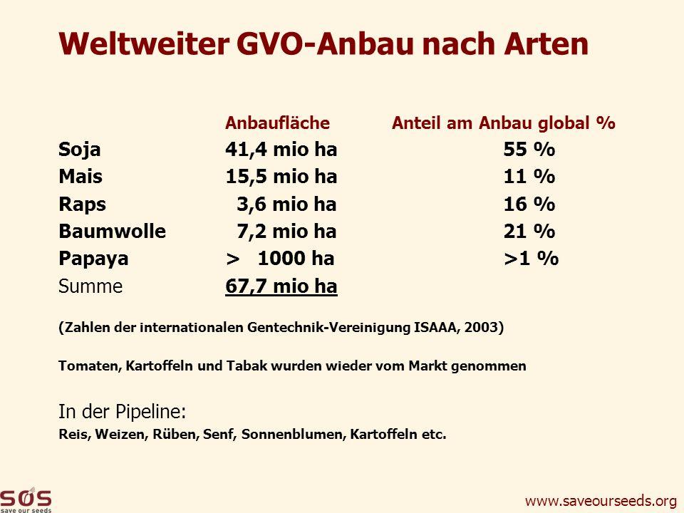 Weltweiter GVO-Anbau nach Arten