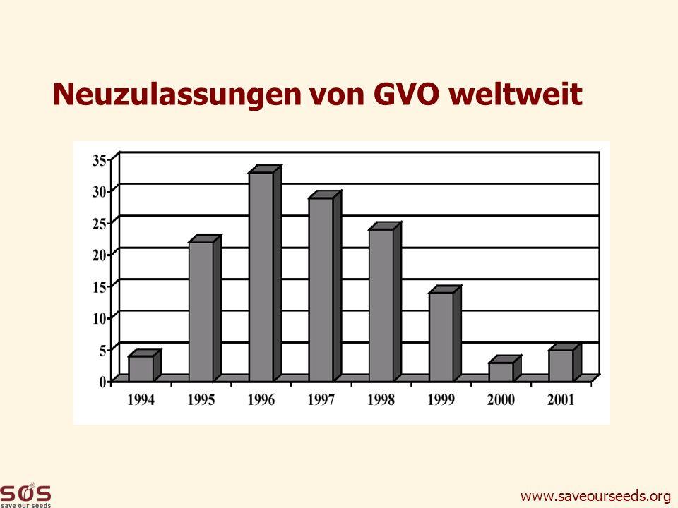 Neuzulassungen von GVO weltweit