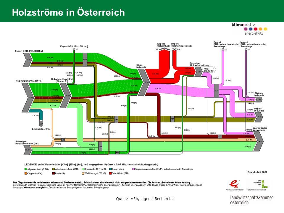 Holzströme in Österreich