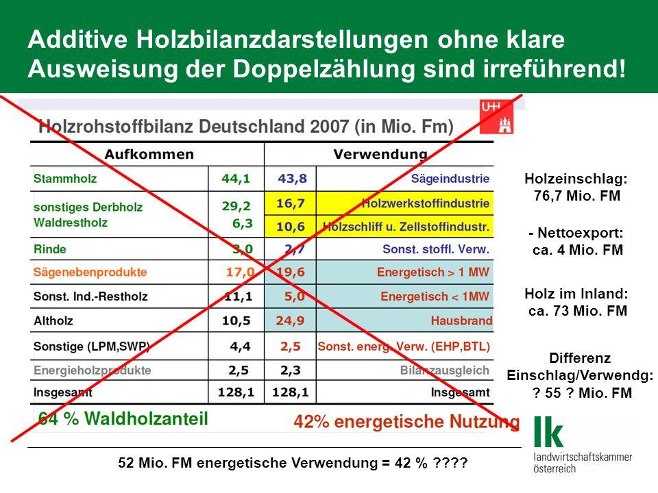 Additive Holzbilanzdarstellungen ohne klare Ausweisung der Doppelzählung sind irreführend!